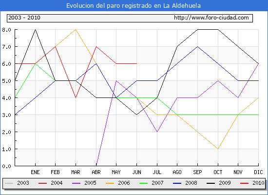 Evolucion  de los datos de parados para el Municipio de LA ALDEHUELA hasta JUNIO del 2010.