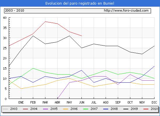 Evolucion  de los datos de parados para el Municipio de BUNIEL hasta JUNIO del 2010.