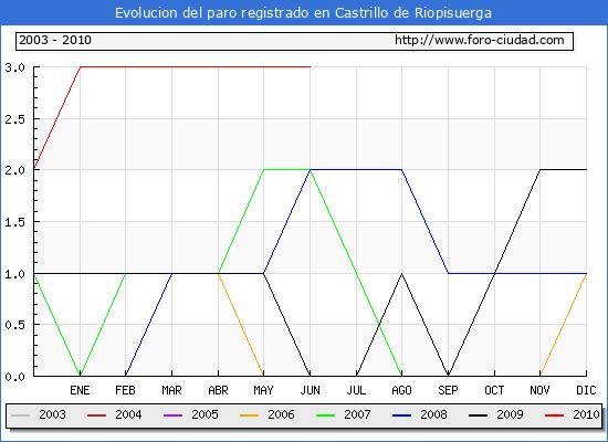 Evolucion  de los datos de parados para el Municipio de CASTRILLO DE RIOPISUERGA hasta JUNIO del 2010.