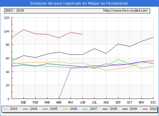 Evolucion  de los datos de parados para el Municipio de MELGAR DE FERNAMENTAL hasta Mayo de 2010.