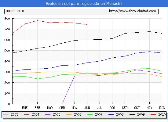 Evolucion  de los datos de parados para el Municipio de Monachil hasta Junio del 2010.