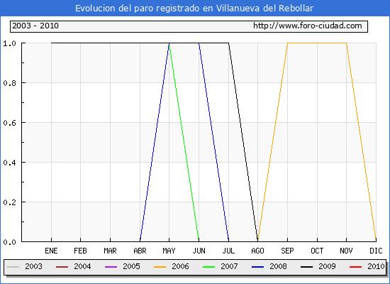Evolucion  de los datos de parados para el Municipio de VILLANUEVA DEL REBOLLAR hasta JUNIO del 2010.
