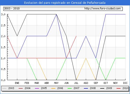 Evolucion  de los datos de parados para el Municipio de CEREZAL DE PE�AHORCADA hasta JULIO del 2010.