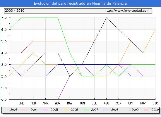 Evolucion  de los datos de parados para el Municipio de NEGRILLA DE PALENCIA hasta JULIO del 2010.
