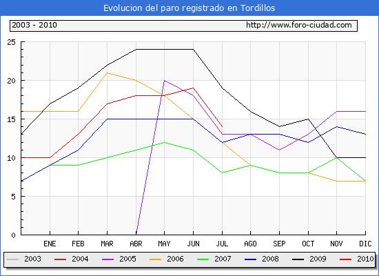Evolucion  de los datos de parados para el Municipio de TORDILLOS hasta JULIO del 2010.