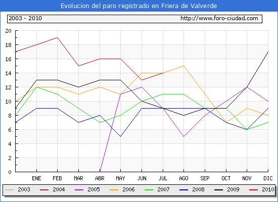 Evolucion  de los datos de parados para el Municipio de FRIERA DE VALVERDE hasta JULIO del 2010.