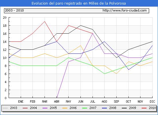 Evolucion  de los datos de parados para el Municipio de MILLES DE LA POLVOROSA hasta JULIO del 2010.