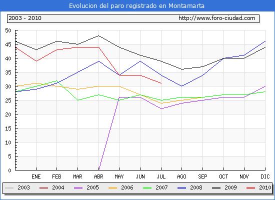 Evolucion  de los datos de parados para el Municipio de MONTAMARTA hasta JULIO del 2010.