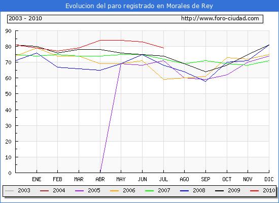Evolucion  de los datos de parados para el Municipio de MORALES DE REY hasta JULIO del 2010.