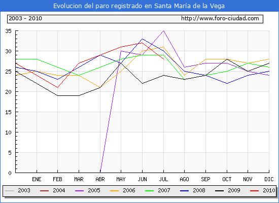 Evolucion  de los datos de parados para el Municipio de SANTA MARIA DE LA VEGA hasta JULIO del 2010.