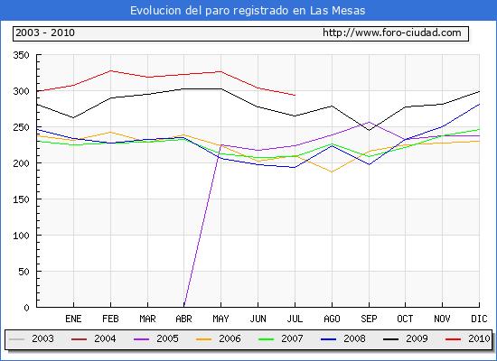 Evolucion  de los datos de parados para el Municipio de LAS MESAS hasta JULIO del 2010.