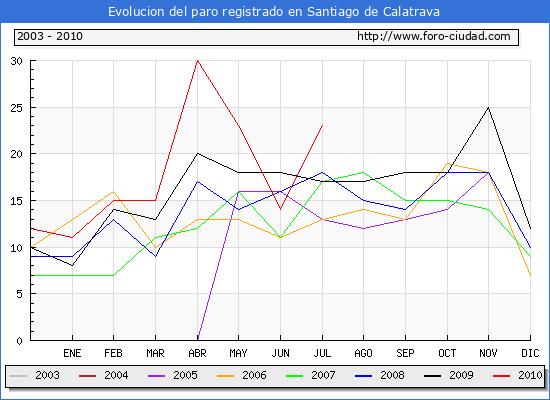 Evolucion  de los datos de parados para el Municipio de SANTIAGO DE CALATRAVA hasta JULIO del 2010.