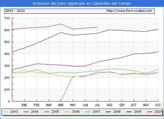 Evolucion  de los datos de parados para el Municipio de CABANILLAS DEL CAMPO hasta JULIO del 2010.
