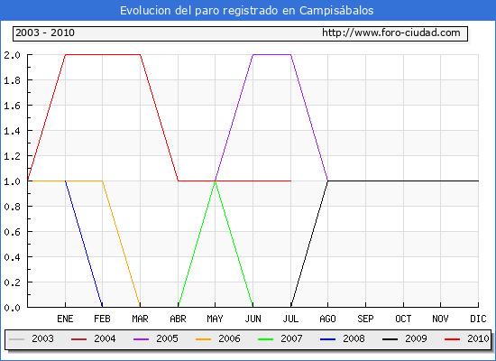 Evolucion  de los datos de parados para el Municipio de CAMPISABALOS hasta JULIO del 2010.