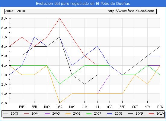 Evolucion  de los datos de parados para el Municipio de EL POBO DE DUE�AS hasta JULIO del 2010.