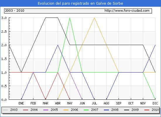 Evolucion  de los datos de parados para el Municipio de GALVE DE SORBE hasta JULIO del 2010.