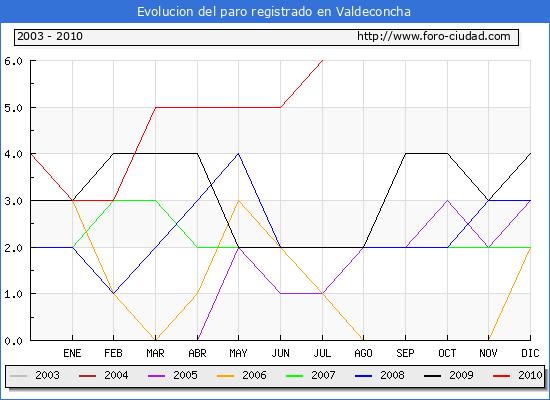 Evolucion  de los datos de parados para el Municipio de VALDECONCHA hasta JULIO del 2010.