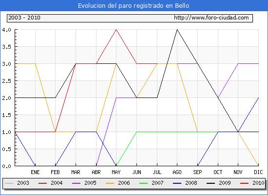 Evolucion  de los datos de parados para el Municipio de BELLO hasta JULIO del 2010.