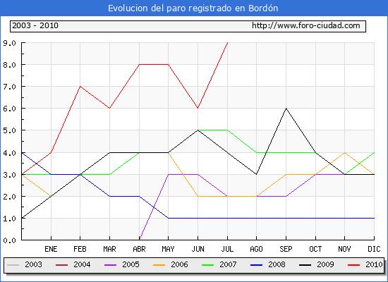 Evolucion  de los datos de parados para el Municipio de Bord�n hasta Julio del 2010.