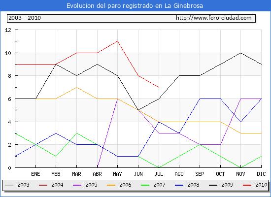 Evolucion  de los datos de parados para el Municipio de LA GINEBROSA hasta JULIO del 2010.