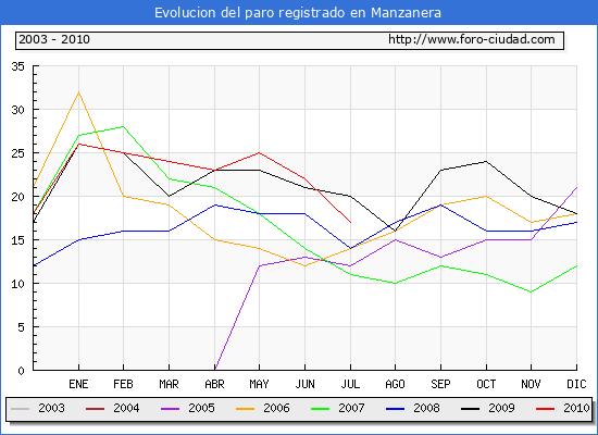 Evolucion  de los datos de parados para el Municipio de MANZANERA hasta JULIO del 2010.