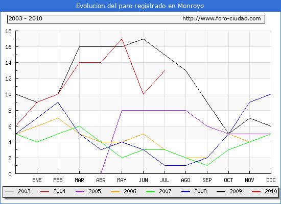 Evolucion  de los datos de parados para el Municipio de MONROYO hasta JULIO del 2010.