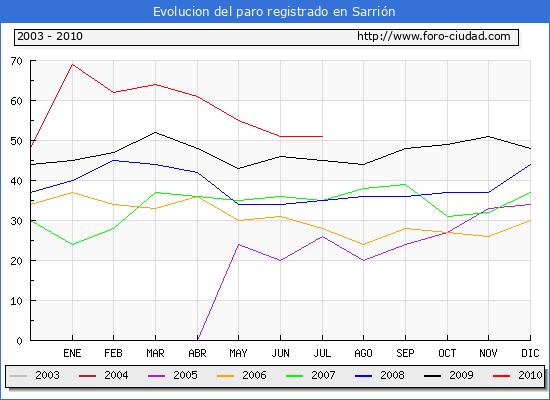 Evolucion  de los datos de parados para el Municipio de SARRION hasta JULIO del 2010.