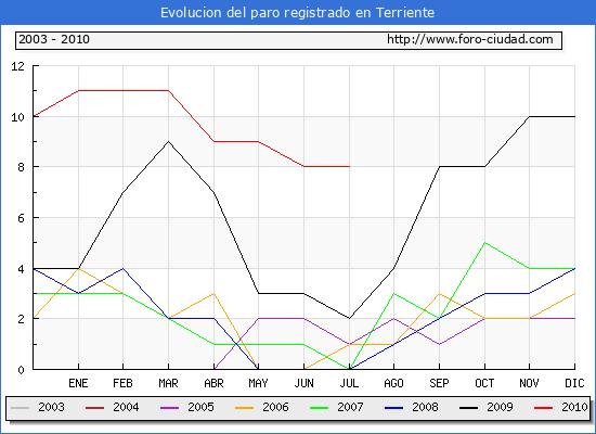 Evolucion  de los datos de parados para el Municipio de TERRIENTE hasta JULIO del 2010.