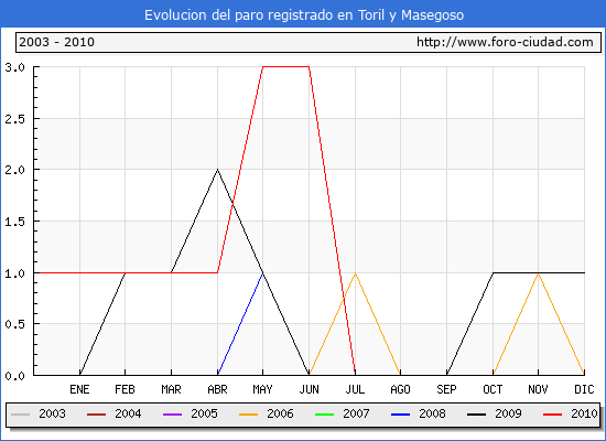 Evolucion de los datos de parados para el Municipio de Toril y Masegoso hasta Julio del 2010.