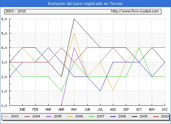 Evolucion  de los datos de parados para el Municipio de TORNOS hasta JULIO del 2010.
