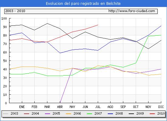 Evolucion  de los datos de parados para el Municipio de BELCHITE hasta JULIO del 2010.