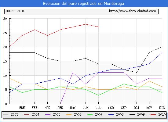 Evolucion  de los datos de parados para el Municipio de MUNEBREGA hasta JULIO del 2010.