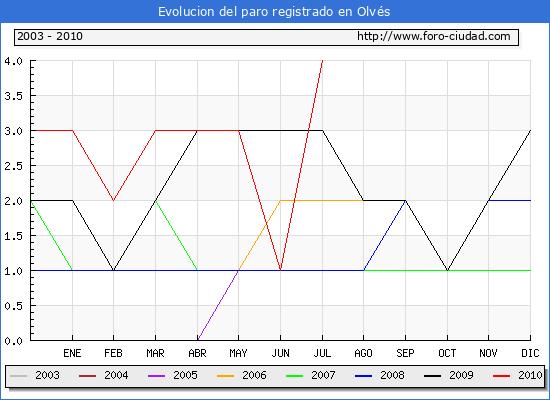 Evolucion  de los datos de parados para el Municipio de OLVES hasta JULIO del 2010.