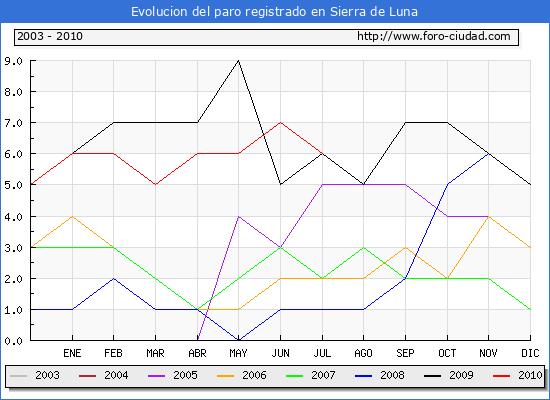 Evolucion  de los datos de parados para el Municipio de SIERRA DE LUNA hasta JULIO del 2010.