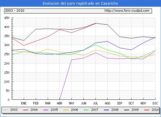 Evolucion  de los datos de parados para el Municipio de CASARICHE hasta JULIO del 2010.