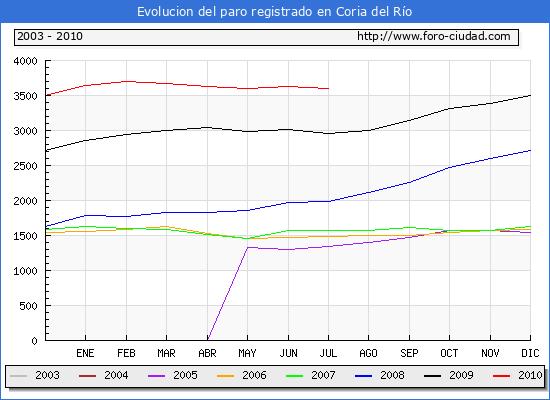 Evolucion  de los datos de parados para el Municipio de CORIA DEL RIO hasta JULIO del 2010.