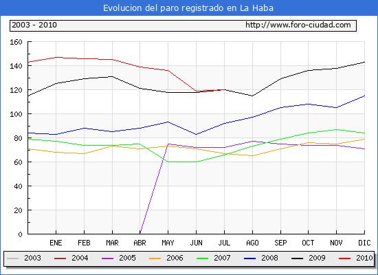Evolucion  de los datos de parados para el Municipio de La Haba hasta Julio del 2010.