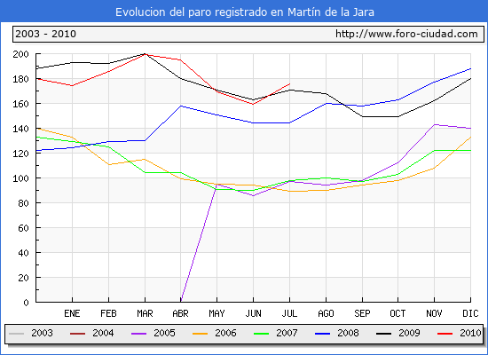 Evolucion  de los datos de parados para el Municipio de MARTIN DE LA JARA hasta JULIO del 2010.