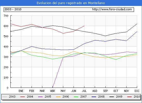 Evolucion de los datos de parados para el Municipio de Montellano hasta Julio del 2010.
