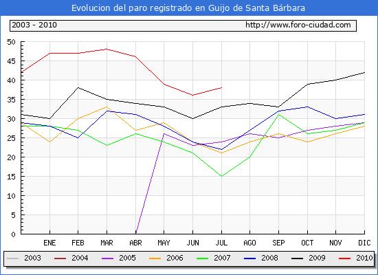 Evolucion  de los datos de parados para el Municipio de GUIJO DE SANTA BARBARA hasta JULIO del 2010.