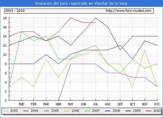 Evolucion  de los datos de parados para el Municipio de VIANDAR DE LA VERA hasta JULIO del 2010.