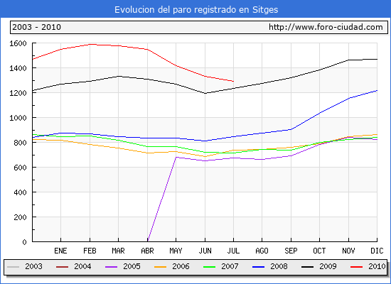 Evolucion  de los datos de parados para el Municipio de SITGES hasta JULIO del 2010.