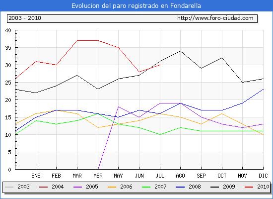 Evolucion  de los datos de parados para el Municipio de FONDARELLA hasta JULIO del 2010.
