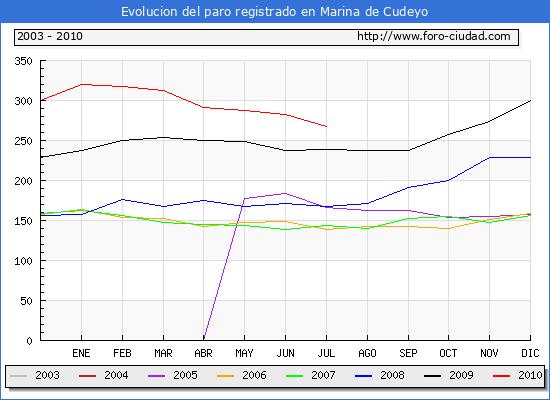 Evolucion  de los datos de parados para el Municipio de MARINA DE CUDEYO hasta JULIO del 2010.