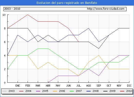 Evolucion  de los datos de parados para el Municipio de BENIFATO hasta JULIO del 2010.