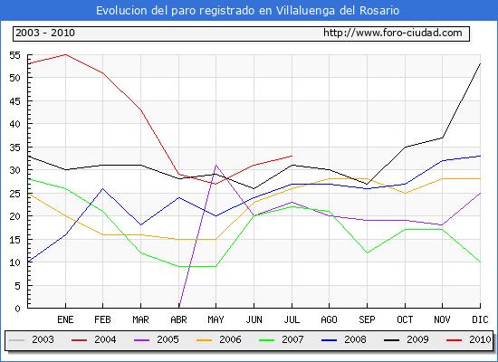 Evolucion  de los datos de parados para el Municipio de VILLALUENGA DEL ROSARIO hasta JULIO del 2010.