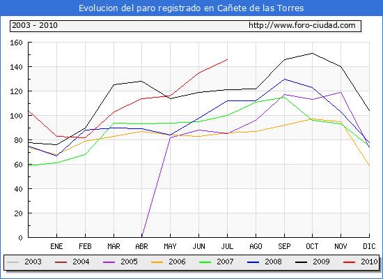 Evolucion  de los datos de parados para el Municipio de CA�ETE DE LAS TORRES hasta JULIO del 2010.