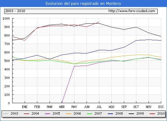 Evolucion  de los datos de parados para el Municipio de MONTORO hasta JULIO del 2010.