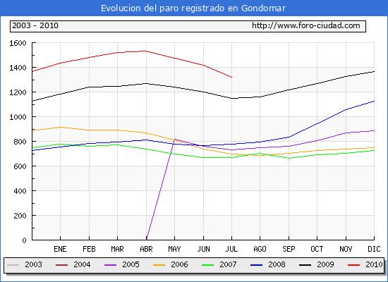 Evolucion  de los datos de parados para el Municipio de GONDOMAR hasta JULIO del 2010.
