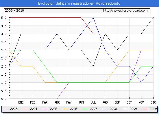Evolucion  de los datos de parados para el Municipio de HOYORREDONDO hasta JULIO del 2010.